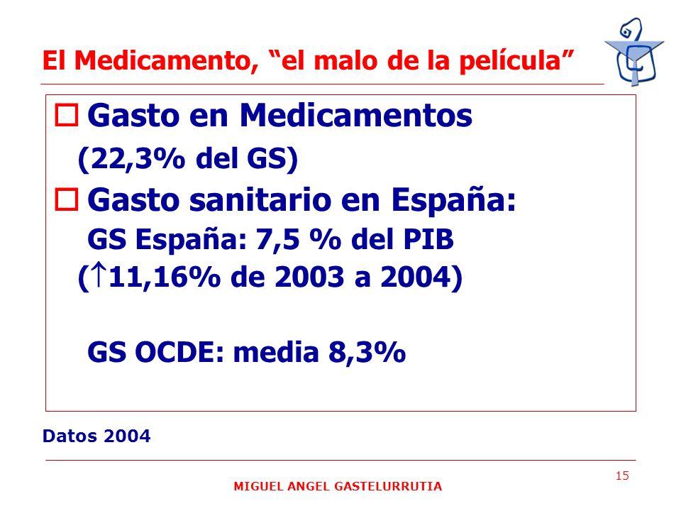 MIGUEL ANGEL GASTELURRUTIA 15 El Medicamento, el malo de la película Gasto en Medicamentos (22,3% del GS) Gasto sanitario en España: GS España: 7,5 %