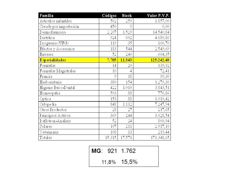 MIGUEL ANGEL GASTELURRUTIA 17. MG: 921 1.762 11,8% 15,5%
