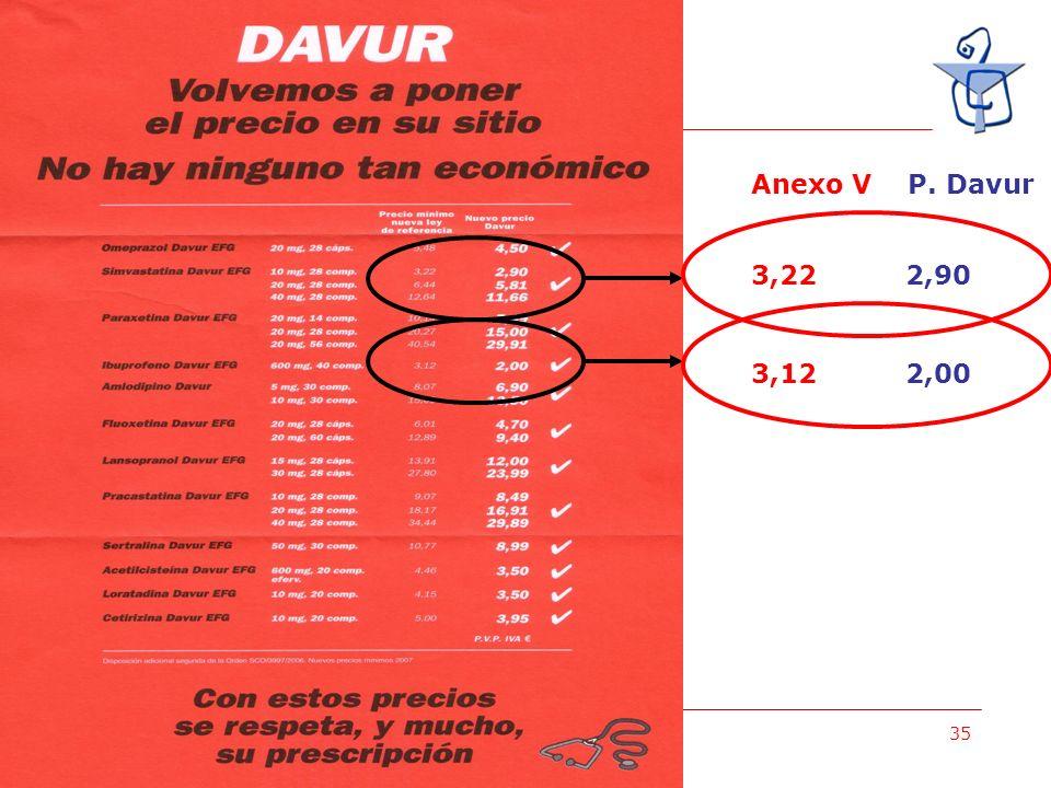 MIGUEL ANGEL GASTELURRUTIA 35 3,22 2,90 Anexo V P. Davur 3,12 2,00