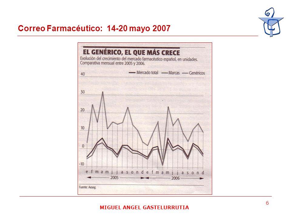 MIGUEL ANGEL GASTELURRUTIA 7 GENERICOS Año Porcentaje del mercado nacional (en envases) 2003 : 8,85% 2006 : 15,87%