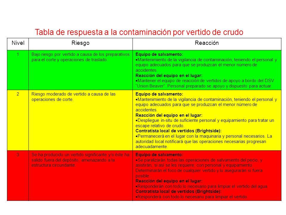 Tabla de respuesta a la contaminación por vertido de crudo NivelRiesgoReacción 1Bajo riesgo por vertido a causa de los preparativos para el corte y operaciones de traslado.