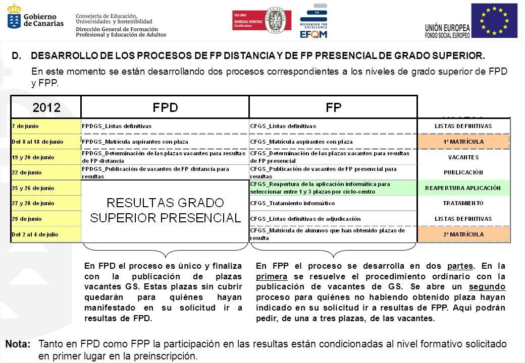 D. DESARROLLO DE LOS PROCESOS DE FP DISTANCIA Y DE FP PRESENCIAL DE GRADO SUPERIOR. En este momento se están desarrollando dos procesos correspondient