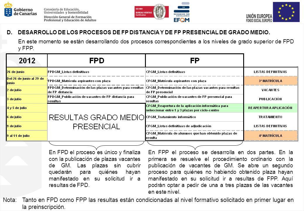 D. DESARROLLO DE LOS PROCESOS DE FP DISTANCIA Y DE FP PRESENCIAL DE GRADO MEDIO. En este momento se están desarrollando dos procesos correspondientes