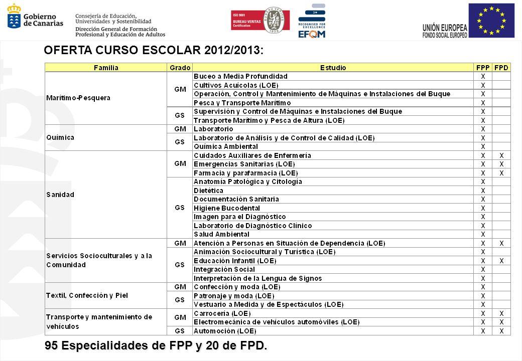 95 Especialidades de FPP y 20 de FPD.