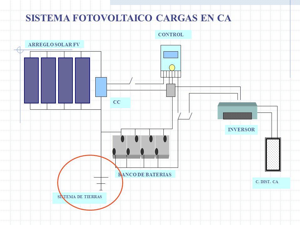 ARREGLO SOLAR FV CONTROL CC INVERSOR BANCO DE BATERIAS C. DIST. CA SISTEMA DE TIERRAS SISTEMA FOTOVOLTAICO CARGAS EN CA