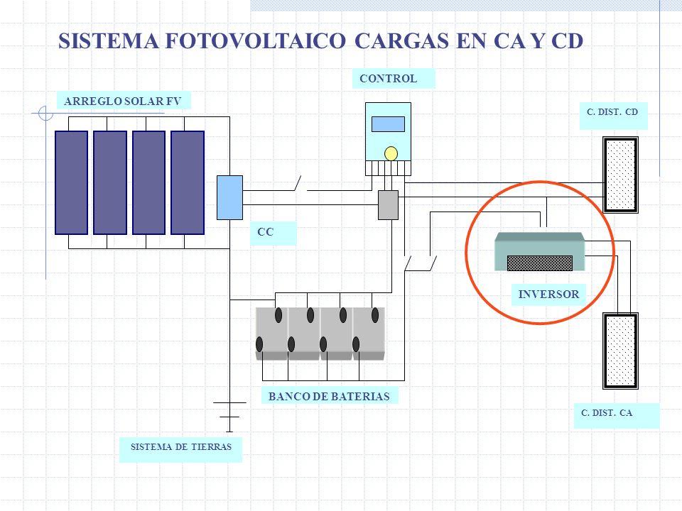 ARREGLO SOLAR FV CONTROL CC INVERSOR BANCO DE BATERIAS C. DIST. CA C. DIST. CD SISTEMA DE TIERRAS SISTEMA FOTOVOLTAICO CARGAS EN CA Y CD