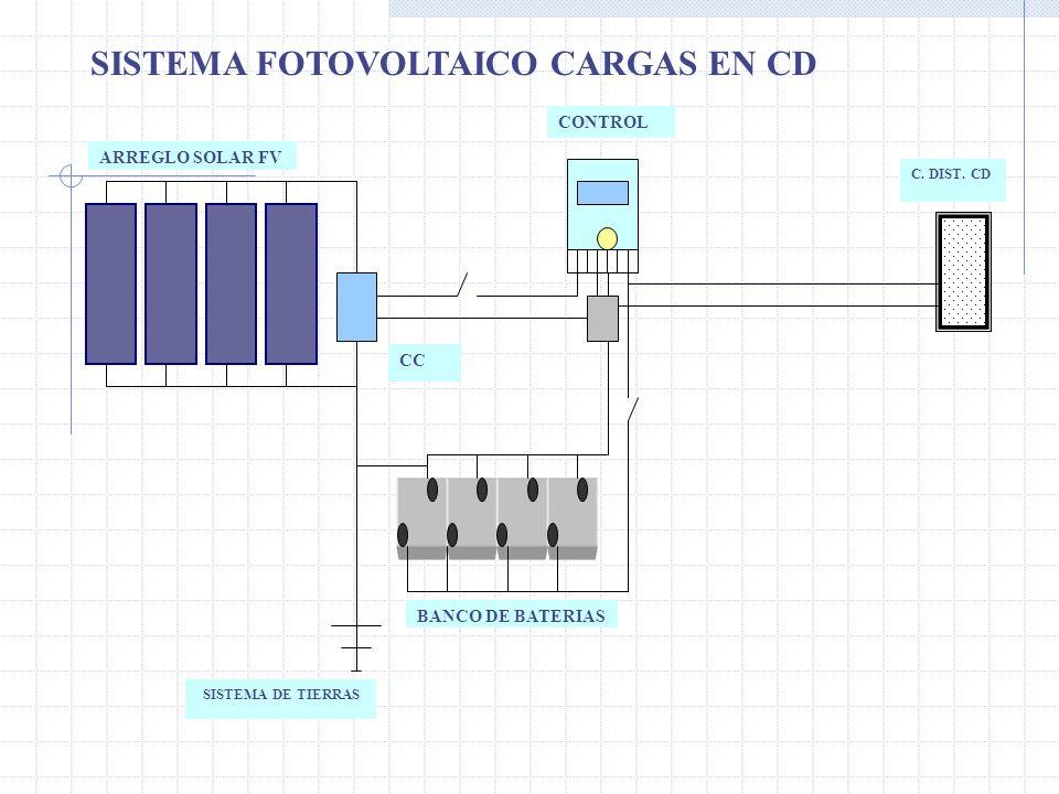 ARREGLO SOLAR FV CONTROL CC BANCO DE BATERIAS C. DIST. CD SISTEMA DE TIERRAS SISTEMA FOTOVOLTAICO CARGAS EN CD