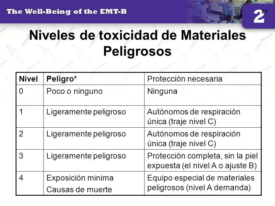 81 Niveles de toxicidad de Materiales Peligrosos NivelPeligro*Protección necesaria 0Poco o ningunoNinguna 1Ligeramente peligrosoAutónomos de respiraci