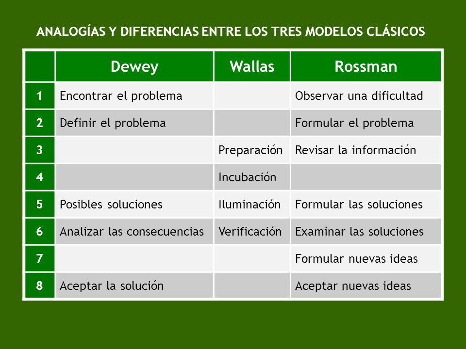 ANALOGÍAS Y DIFERENCIAS ENTRE LOS TRES MODELOS CLÁSICOS DeweyWallasRossman 1Encontrar el problemaObservar una dificultad 2Definir el problemaFormular