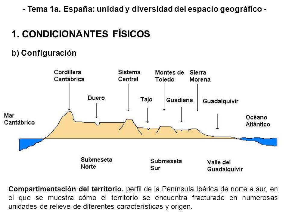 b) Configuración 1. CONDICIONANTES FÍSICOS - Tema 1a. España: unidad y diversidad del espacio geográfico - Gran compartimentación del relieve: como re