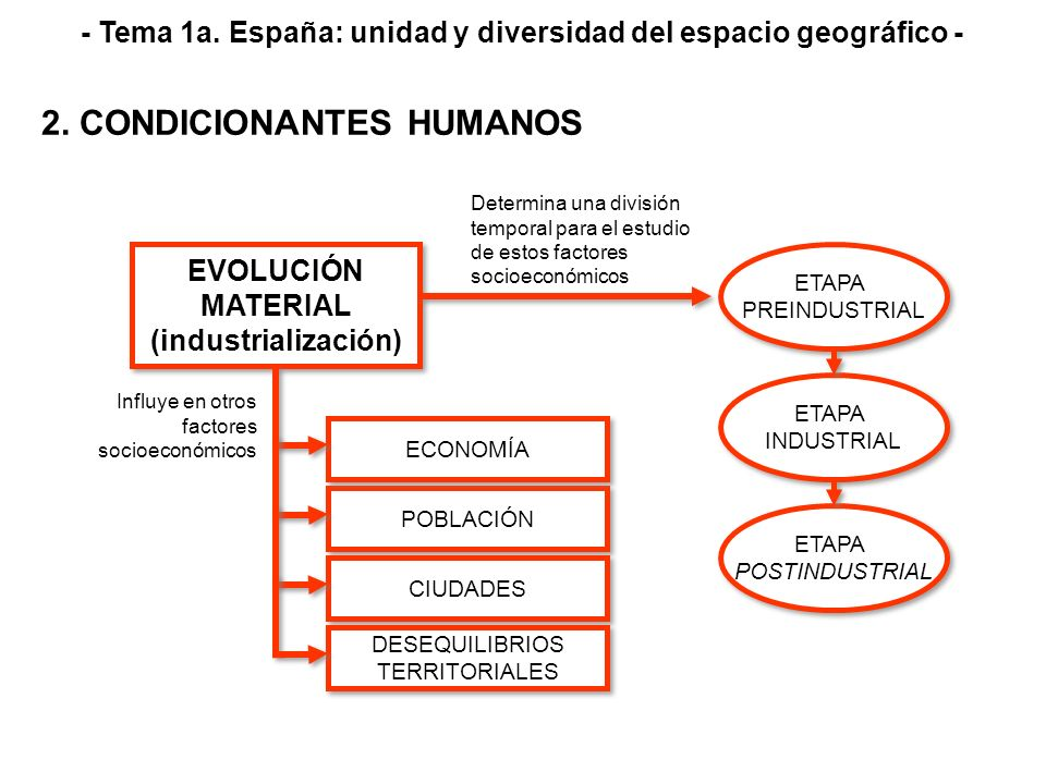EVOLUCIÓN MATERIAL (industrialización) EVOLUCIÓN MATERIAL (industrialización) POBLACIÓN CIUDADES DESEQUILIBRIOS TERRITORIALES DESEQUILIBRIOS TERRITORI