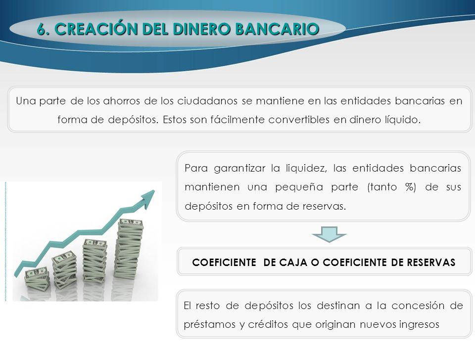 EJEMPLO: Efectuamos un depósito de 1000 Euros en el banco A y el coeficiente de reservas es del 10%.