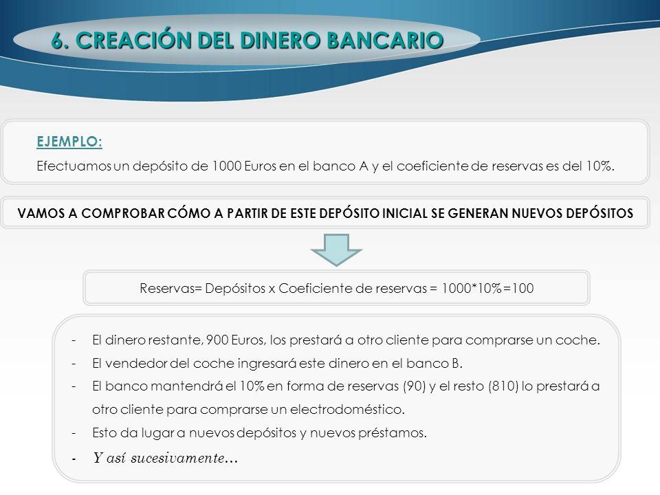 EJEMPLO: Efectuamos un depósito de 1000 Euros en el banco A y el coeficiente de reservas es del 10%. VAMOS A COMPROBAR CÓMO A PARTIR DE ESTE DEPÓSITO