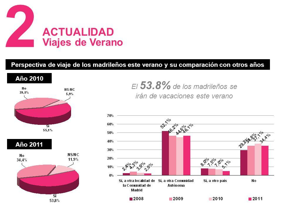 10 ACTUALIDAD Viajes de Verano 2 Perspectiva de viaje de los madrileños este verano y su comparación con otros años El 53.8% de los madrileños se irán de vacaciones este verano Año 2010 Año 2011