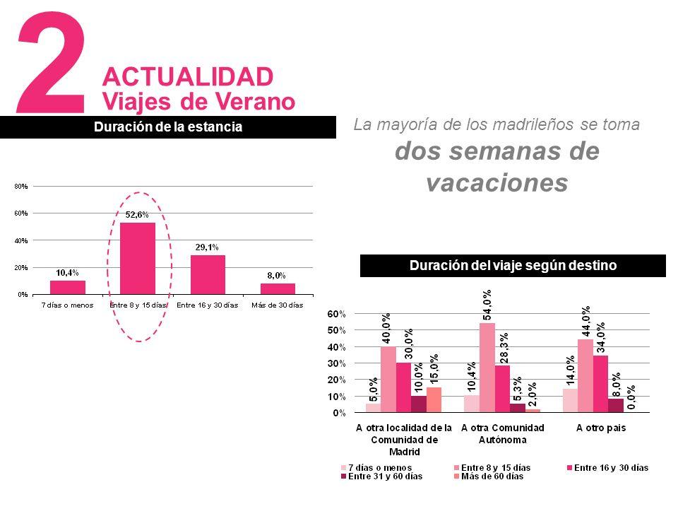 13 Duración de la estancia Duración del viaje según destino La mayoría de los madrileños se toma dos semanas de vacaciones ACTUALIDAD Viajes de Verano 2