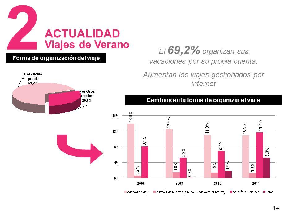 14 Cambios en la forma de organizar el viaje Forma de organización del viaje El 69,2% organizan sus vacaciones por su propia cuenta.