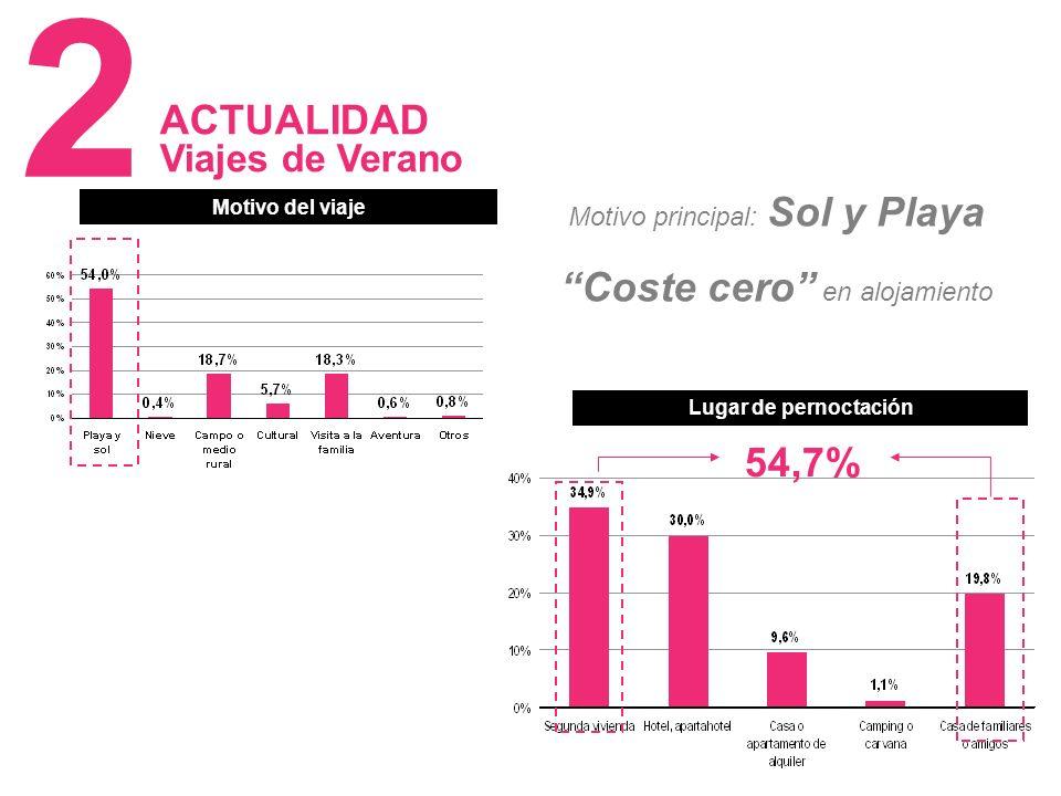 15 Motivo del viaje Lugar de pernoctación 54,7% Motivo principal: Sol y Playa Coste cero en alojamiento ACTUALIDAD Viajes de Verano 2