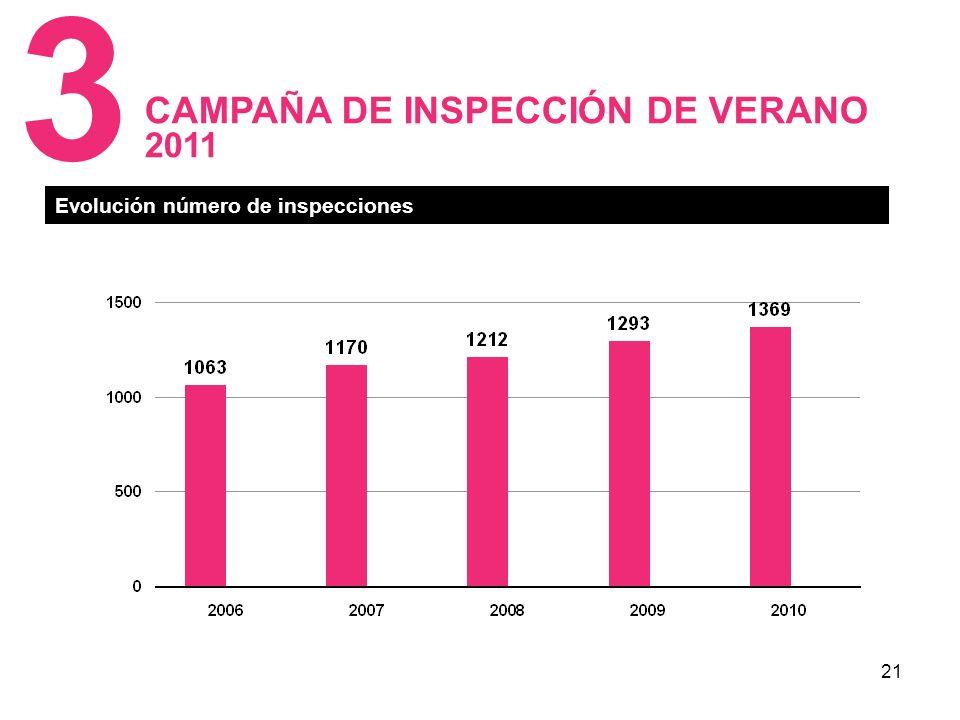 21 CAMPAÑA DE INSPECCIÓN DE VERANO 2011 3 Evolución número de inspecciones