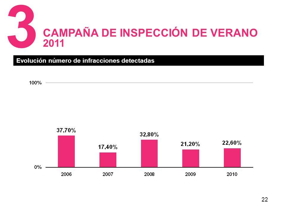 22 CAMPAÑA DE INSPECCIÓN DE VERANO 2011 3 Evolución número de infracciones detectadas