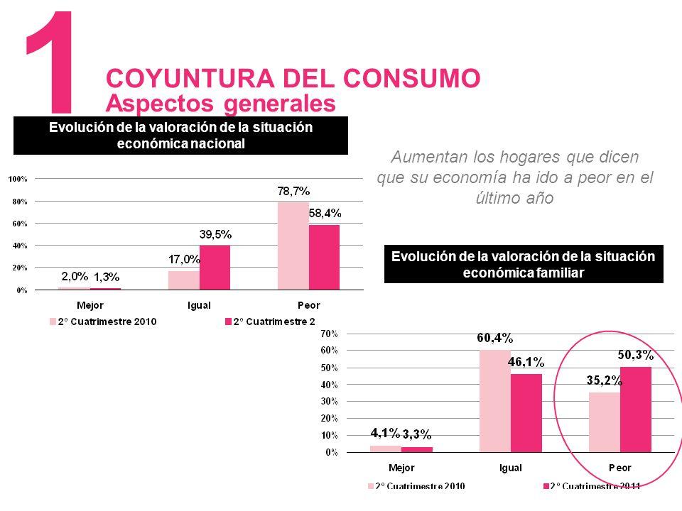 5 COYUNTURA DEL CONSUMO Aspectos generales 1 Evolución de la valoración de la situación económica familiar Evolución de la valoración de la situación económica nacional Aumentan los hogares que dicen que su economía ha ido a peor en el último año