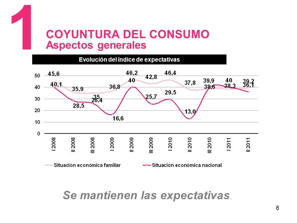 6 COYUNTURA DEL CONSUMO Aspectos generales 1 Evolución del Índice de expectativas Se mantienen las expectativas.