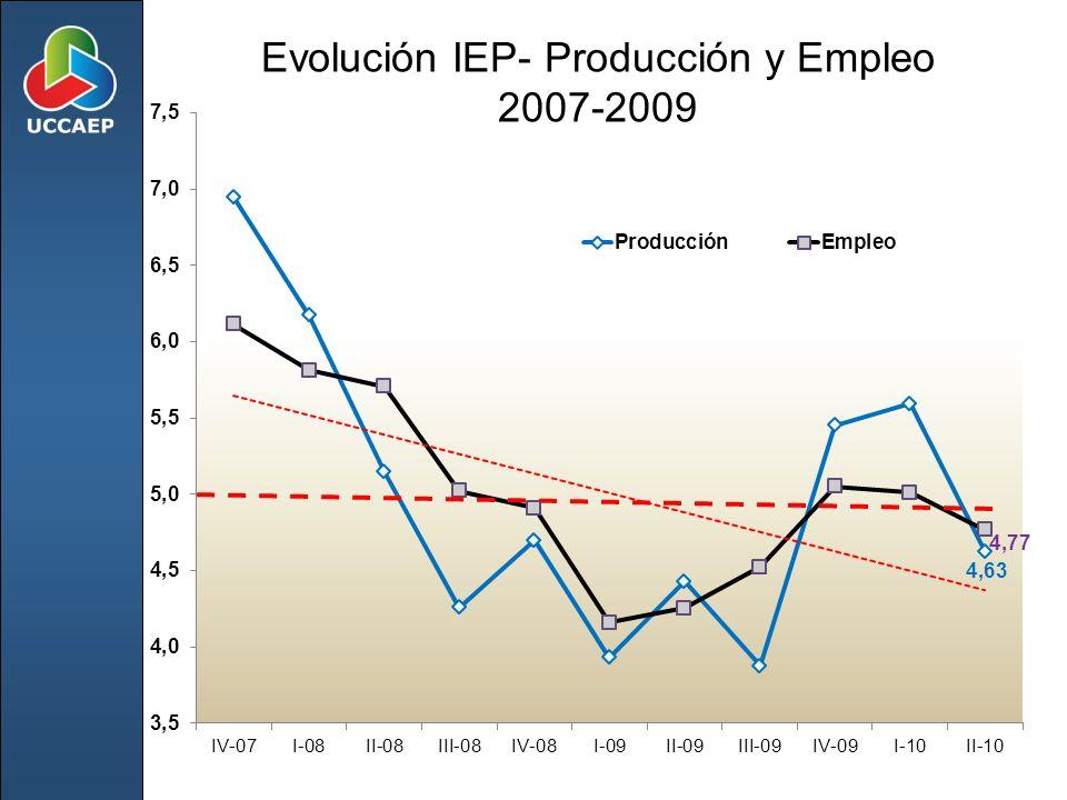 Evolución IEP- Producción y Empleo 2007-2009