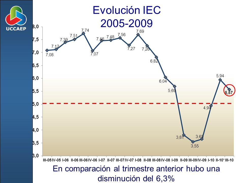 Evolución IEC 2005-2009 En comparación al trimestre anterior hubo una disminución del 6,3%