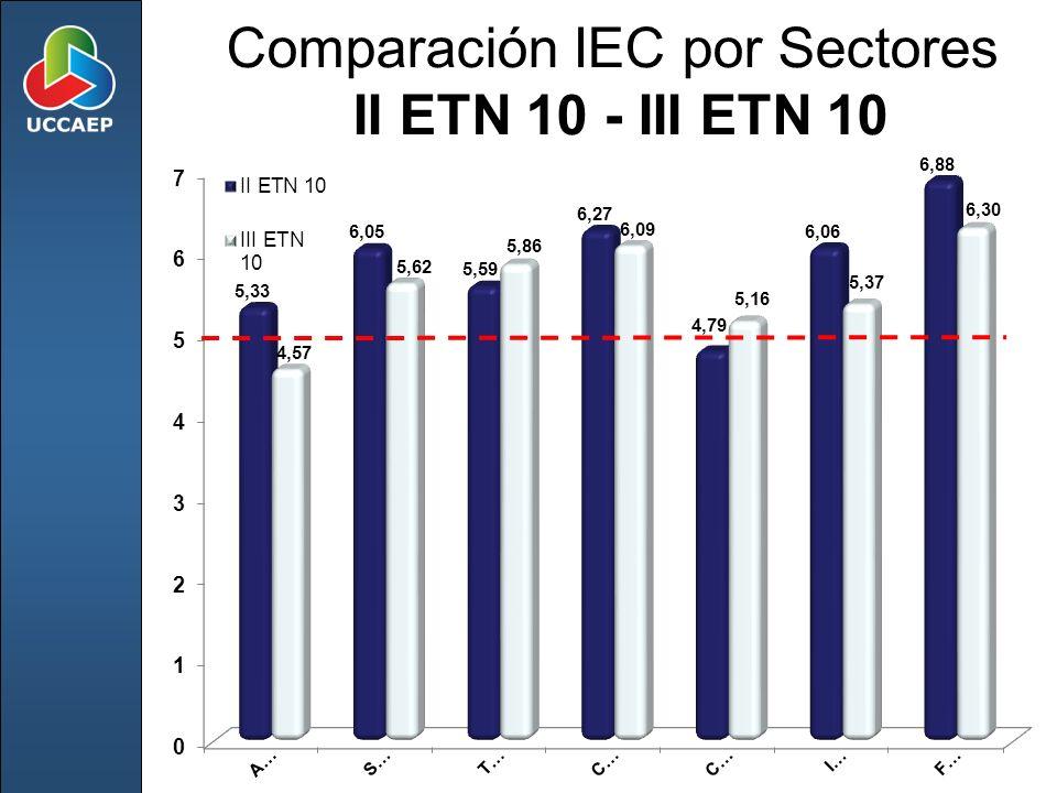 Comparación IEC por Sectores II ETN 10 - III ETN 10