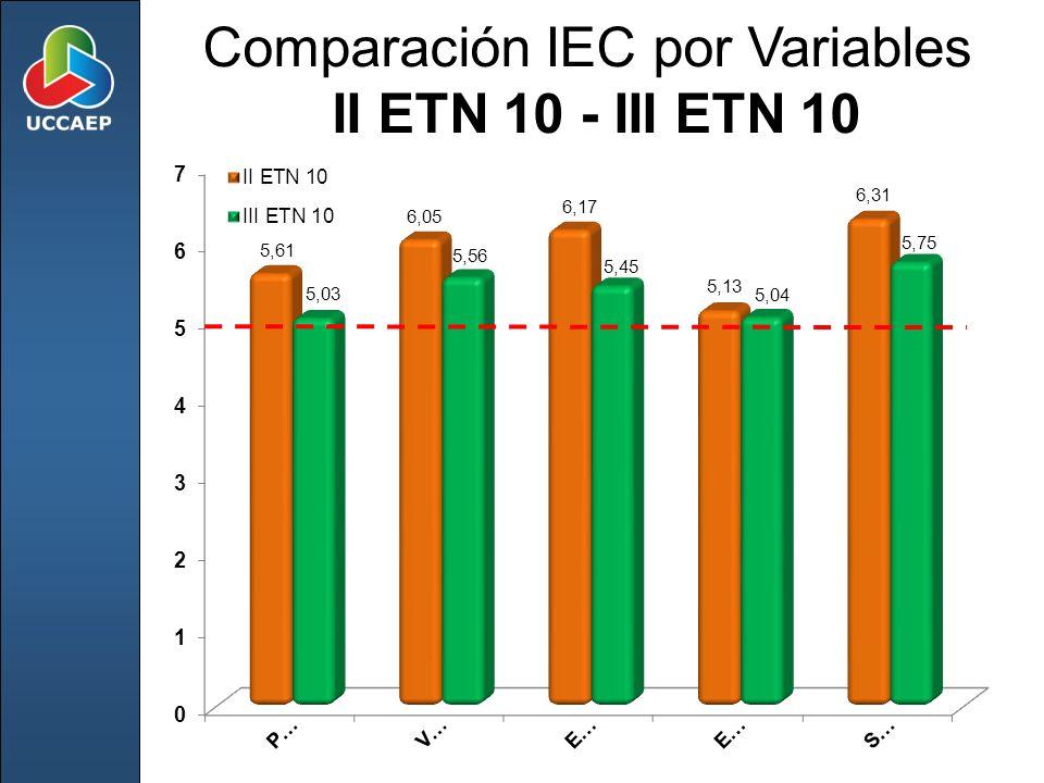 Comparación IEC por Variables II ETN 10 - III ETN 10