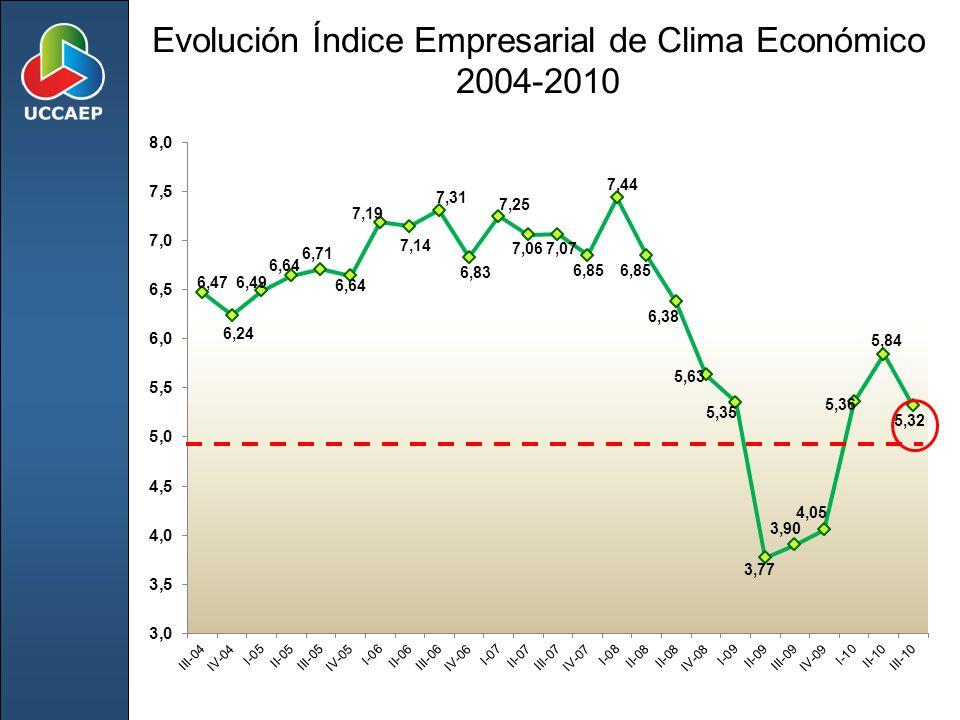 Evolución Índice Empresarial de Clima Económico 2004-2010