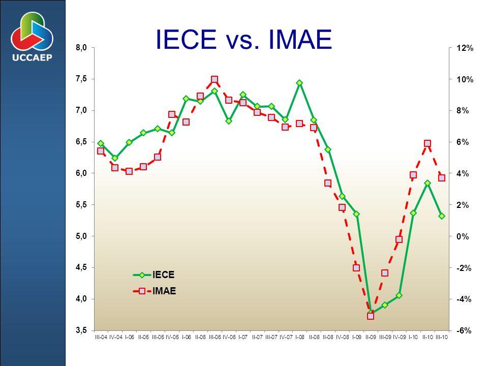 IECE vs. IMAE