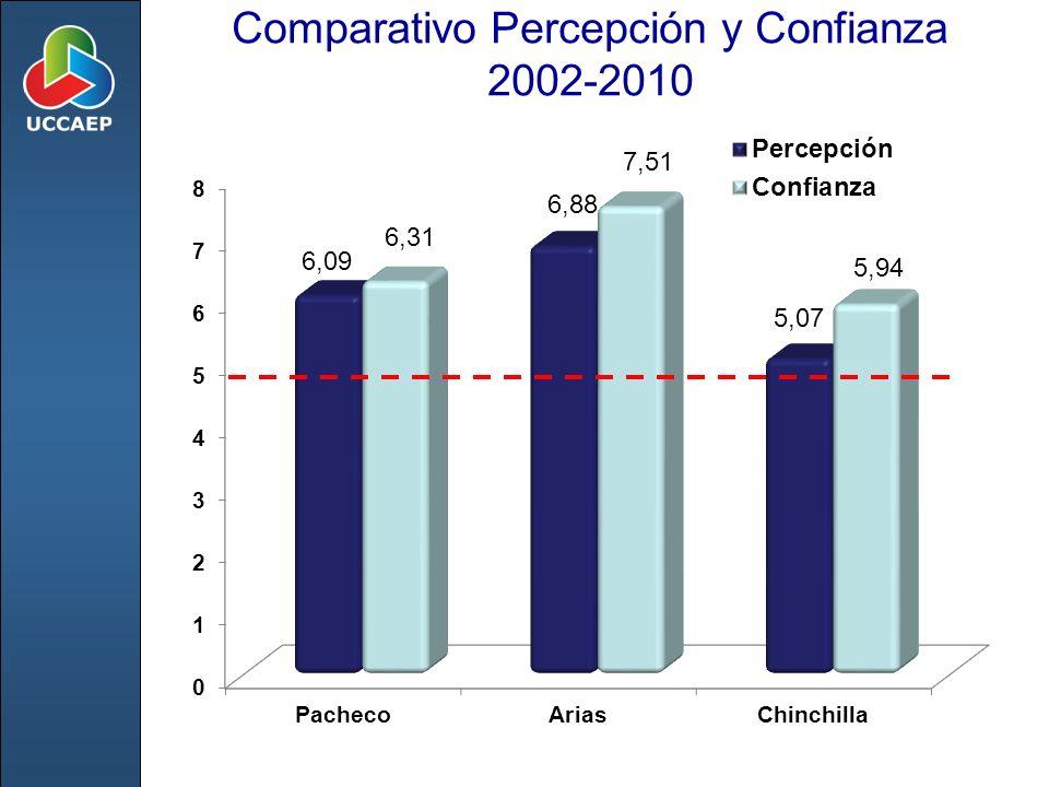 Comparativo Percepción y Confianza 2002-2010