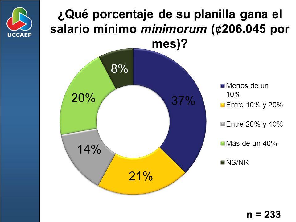 ¿Qué porcentaje de su planilla gana el salario mínimo minimorum (¢206.045 por mes) n = 233