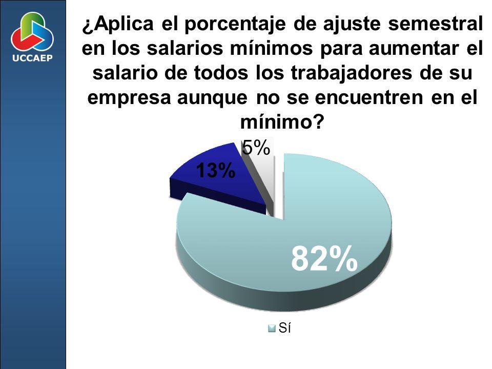 ¿Aplica el porcentaje de ajuste semestral en los salarios mínimos para aumentar el salario de todos los trabajadores de su empresa aunque no se encuen