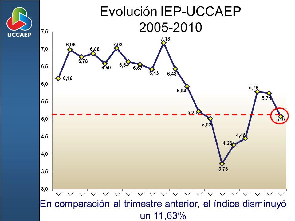 Evolución IEP-UCCAEP 2005-2010 En comparación al trimestre anterior, el índice disminuyó un 11,63%