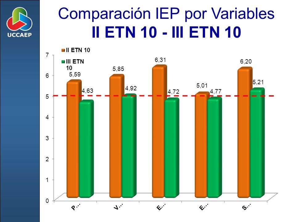 Comparación IEP por Variables II ETN 10 - III ETN 10