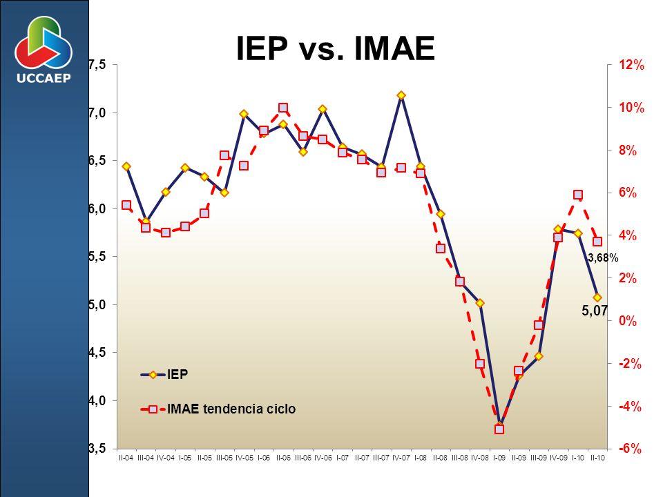 IEP vs. IMAE