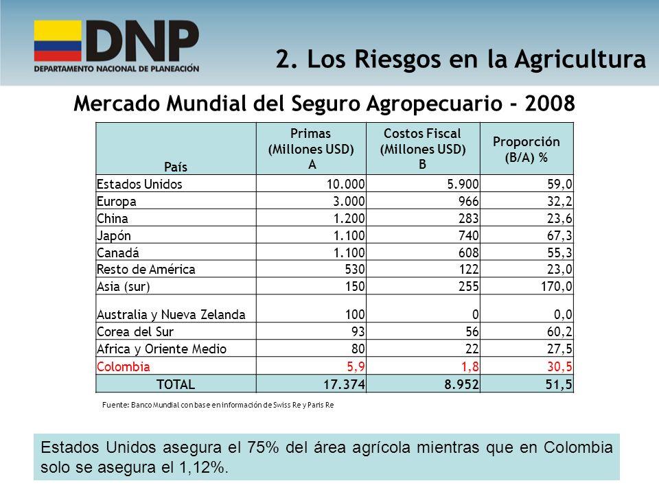 Mercado Mundial del Seguro Agropecuario - 2008 Fuente: Banco Mundial con base en información de Swiss Re y Paris Re País Primas (Millones USD) A Costo