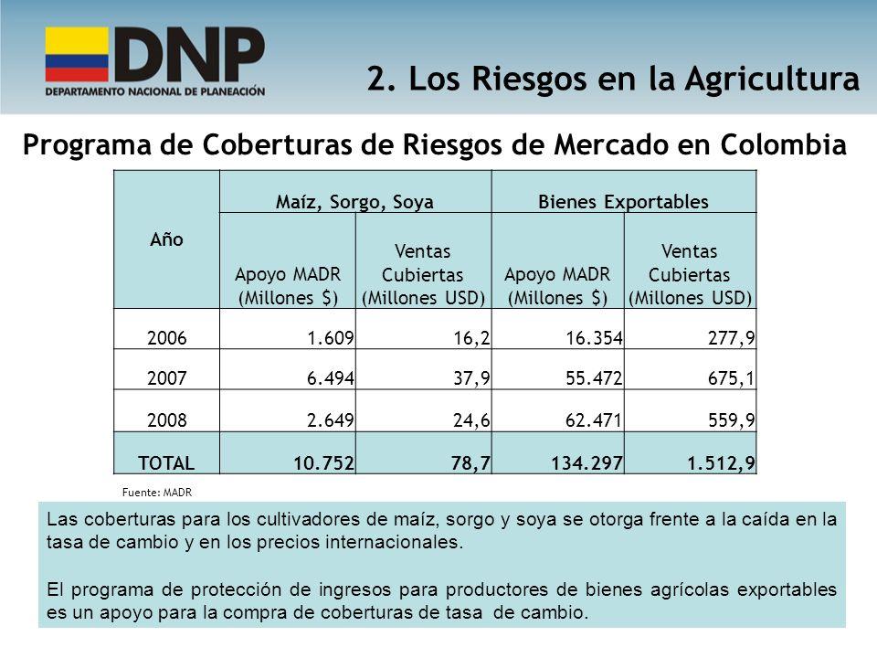 Programa de Coberturas de Riesgos de Mercado en Colombia Año Maíz, Sorgo, SoyaBienes Exportables Apoyo MADR (Millones $) Ventas Cubiertas (Millones US