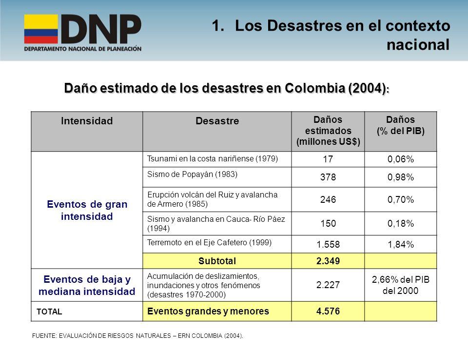 IntensidadDesastre Daños estimados (millones US$) Daños (% del PIB) Eventos de gran intensidad Tsunami en la costa nariñense (1979) 170,06% Sismo de P