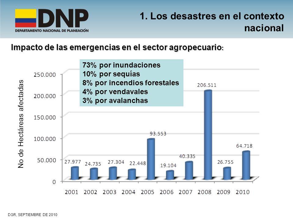 Impacto de las emergencias en el sector agropecuario : DGR, SEPTIEMBRE DE 2010 No de Hectáreas afectadas 1. Los desastres en el contexto nacional 73%