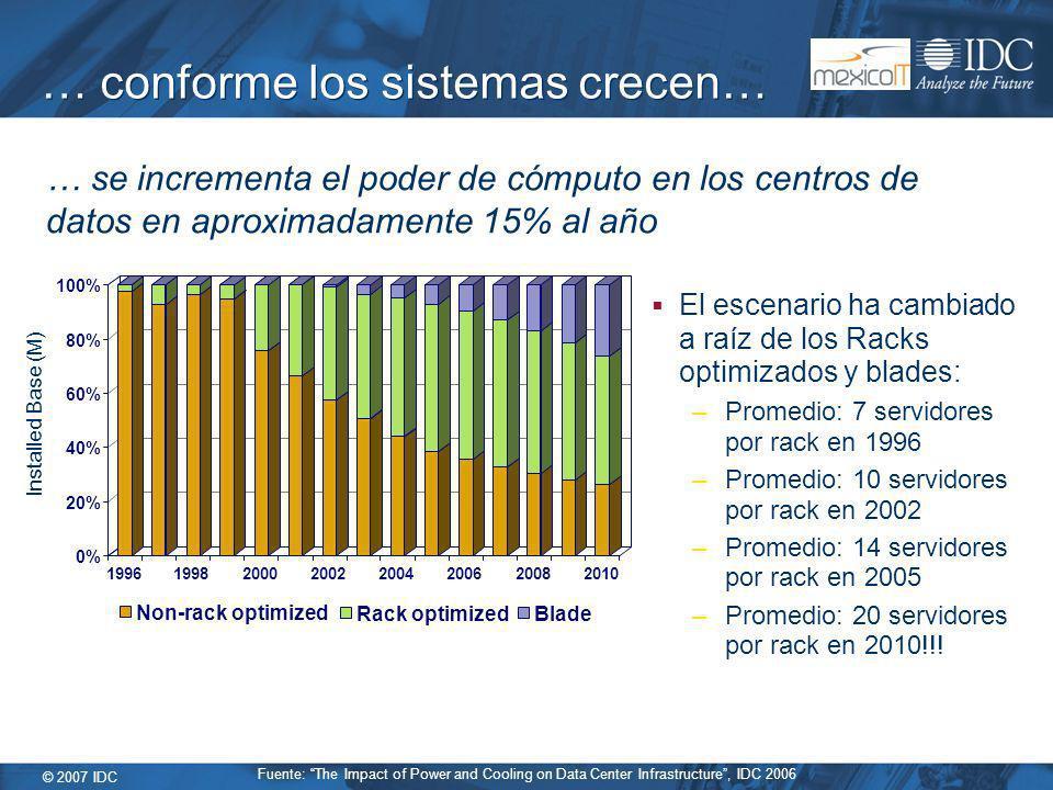 © 2007 IDC … conforme los sistemas crecen… El escenario ha cambiado a raíz de los Racks optimizados y blades: –Promedio: 7 servidores por rack en 1996 –Promedio: 10 servidores por rack en 2002 –Promedio: 14 servidores por rack en 2005 –Promedio: 20 servidores por rack en 2010!!.
