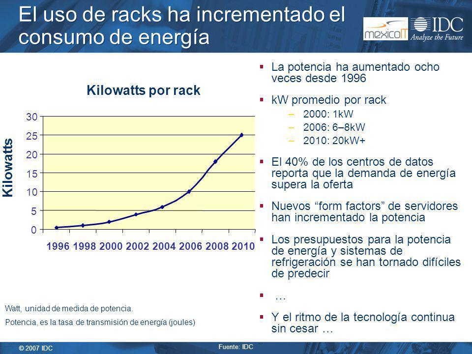 © 2007 IDC El uso de racks ha incrementado el consumo de energía La potencia ha aumentado ocho veces desde 1996 kW promedio por rack –2000: 1kW –2006: 6–8kW –2010: 20kW+ El 40% de los centros de datos reporta que la demanda de energía supera la oferta Nuevos form factors de servidores han incrementado la potencia Los presupuestos para la potencia de energía y sistemas de refrigeración se han tornado difíciles de predecir … Y el ritmo de la tecnología continua sin cesar … Kilowatts por rack 0 5 10 15 20 25 30 19961998200020022004200620082010 Kilowatts Watt, unidad de medida de potencia.