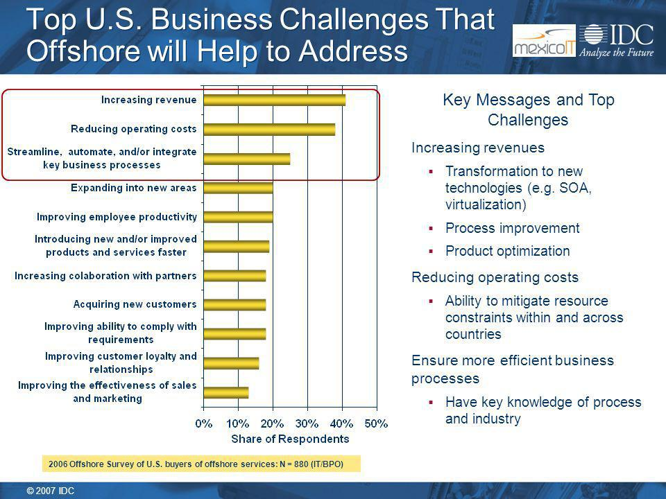 © 2007 IDC Top U.S. Business Challenges That Offshore will Help to Address 2006 Offshore Survey of U.S. buyers of offshore services: N = 880 (IT/BPO)