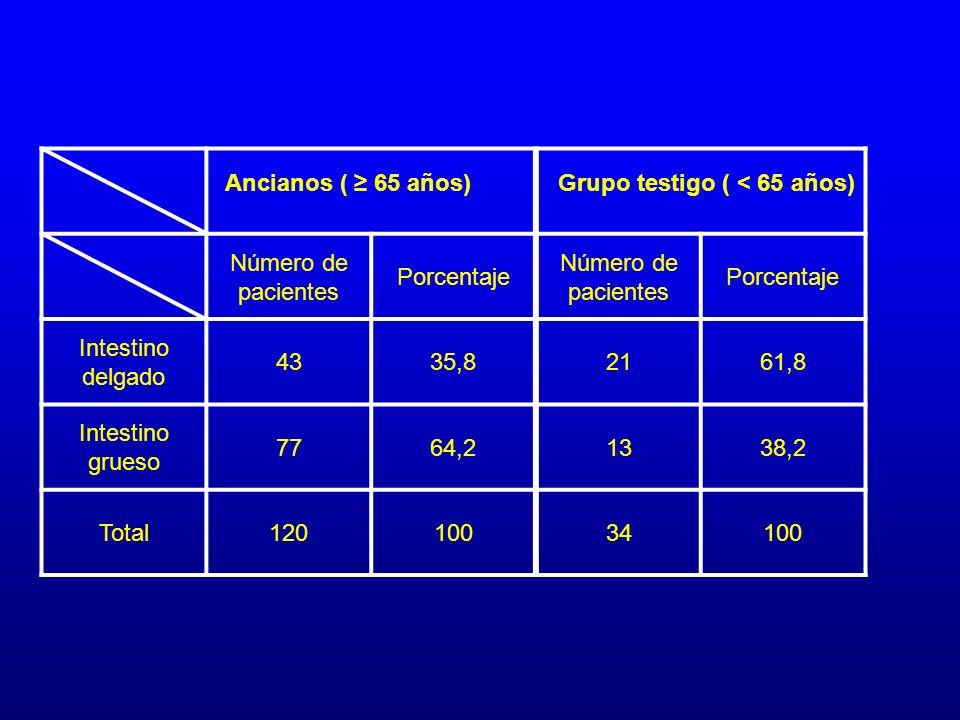Número de pacientes Porcentaje Número de pacientes Porcentaje Intestino delgado 4335,82161,8 Intestino grueso 7764,21338,2 Total12010034100 Ancianos (