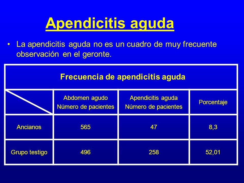 Apendicitis aguda La apendicitis aguda no es un cuadro de muy frecuente observación en el geronte. Abdomen agudo Número de pacientes Apendicitis aguda