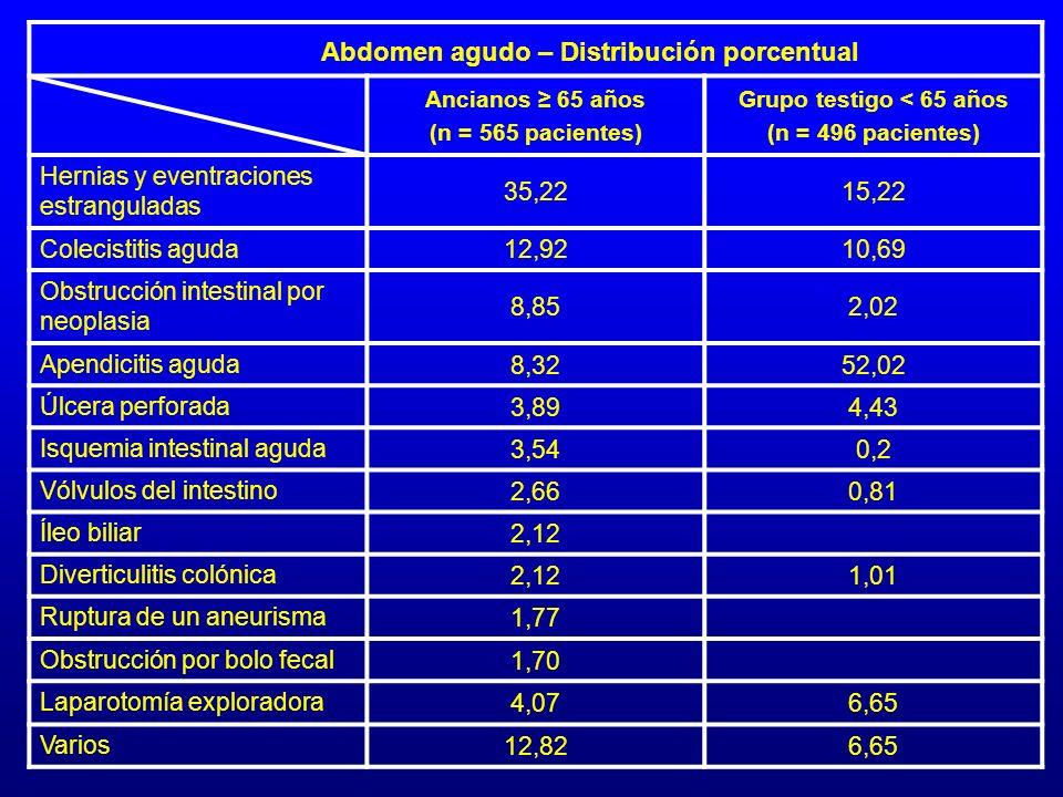 Ancianos 65 años (n = 565 pacientes) Grupo testigo < 65 años (n = 496 pacientes) Hernias y eventraciones estranguladas 35,2215,22 Colecistitis aguda 1