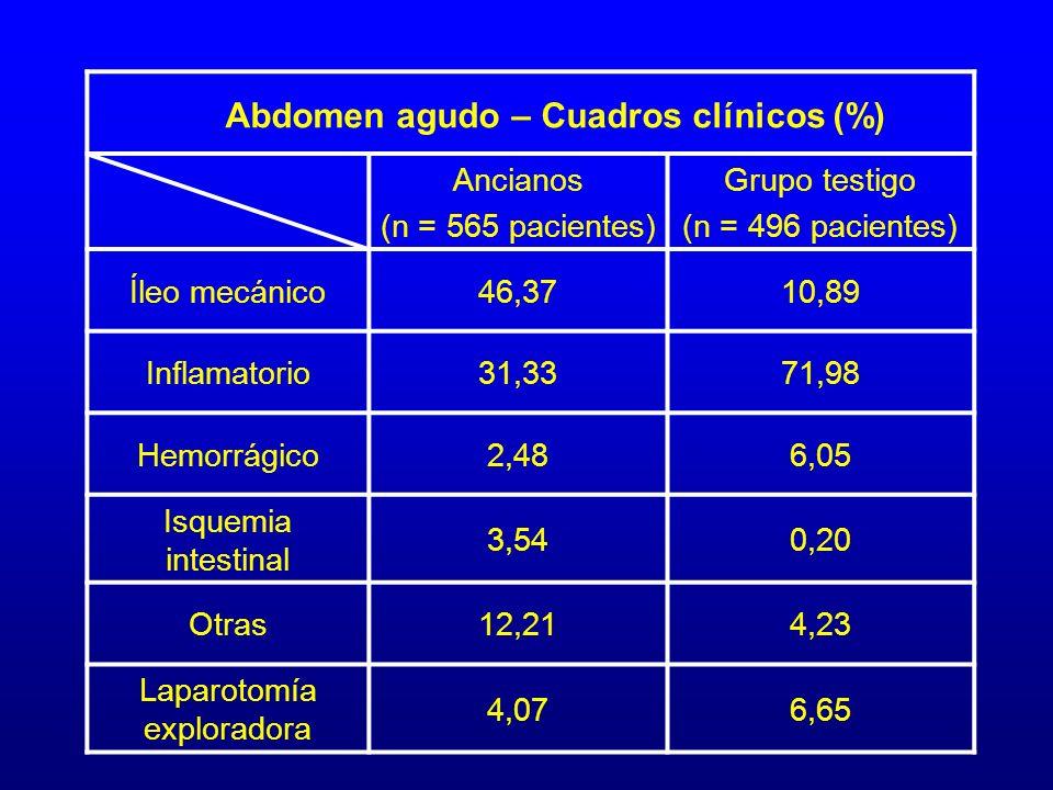 Ancianos (n = 565 pacientes) Grupo testigo (n = 496 pacientes) Íleo mecánico46,3710,89 Inflamatorio31,3371,98 Hemorrágico2,486,05 Isquemia intestinal