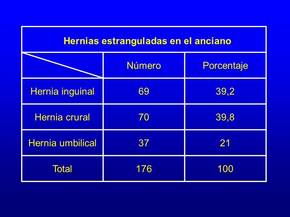 NúmeroPorcentaje Hernia inguinal6939,2 Hernia crural7039,8 Hernia umbilical3721 Total176100 Hernias estranguladas en el anciano