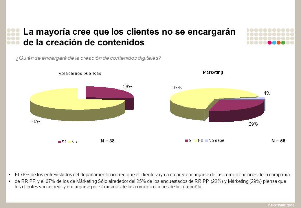 La mayoría cree que los clientes no se encargarán de la creación de contenidos El 78% de los entrevistados del departamento no cree que el cliente vaya a crear y encargarse de las comunicaciones de la compañía.